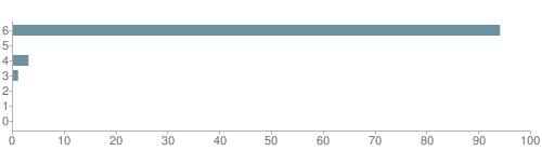 Chart?cht=bhs&chs=500x140&chbh=10&chco=6f92a3&chxt=x,y&chd=t:94,0,3,1,0,0,0&chm=t+94%,333333,0,0,10|t+0%,333333,0,1,10|t+3%,333333,0,2,10|t+1%,333333,0,3,10|t+0%,333333,0,4,10|t+0%,333333,0,5,10|t+0%,333333,0,6,10&chxl=1:|other|indian|hawaiian|asian|hispanic|black|white